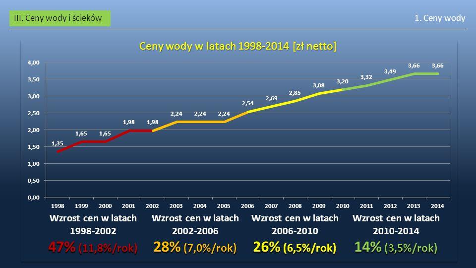Ceny wody w latach 1998-2014 [zł netto]